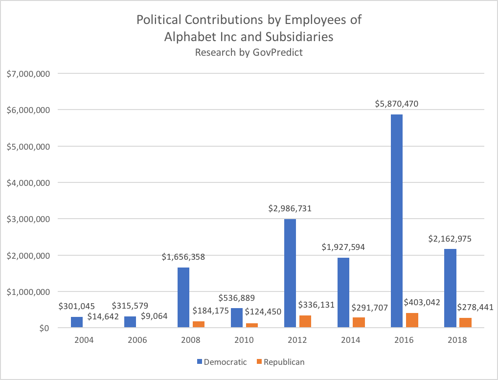 Alphabet's Political Contributions
