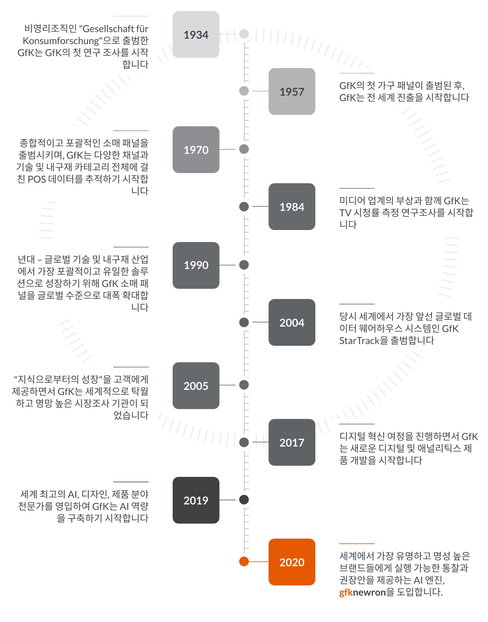 Timeline KR@2x