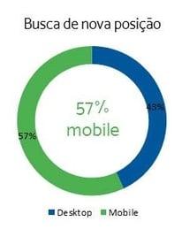 uso-celular-busca-trabalho