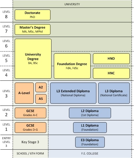 UK-accreditation-chart