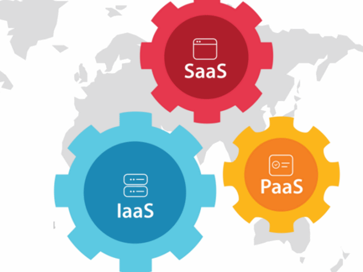 What are IaaS, PaaS, and SaaS, and how do they impact Cloud?