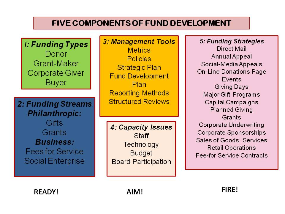 Leaky bucket nonprofit blog fundraising practices for Fund development plan template