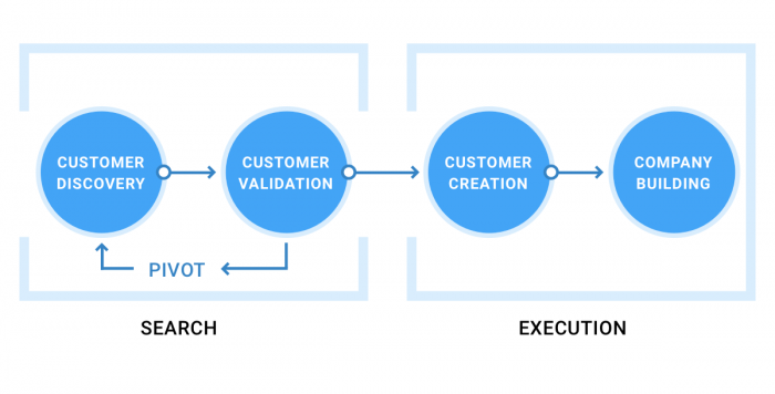Customer Development Process graphic