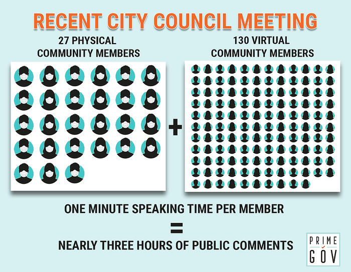 Community Interest in Local Government Meetings is Spiking