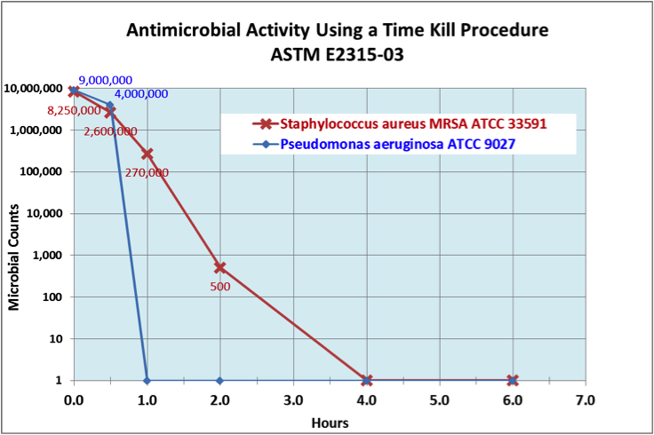 silverlon-antimicrobial-activity