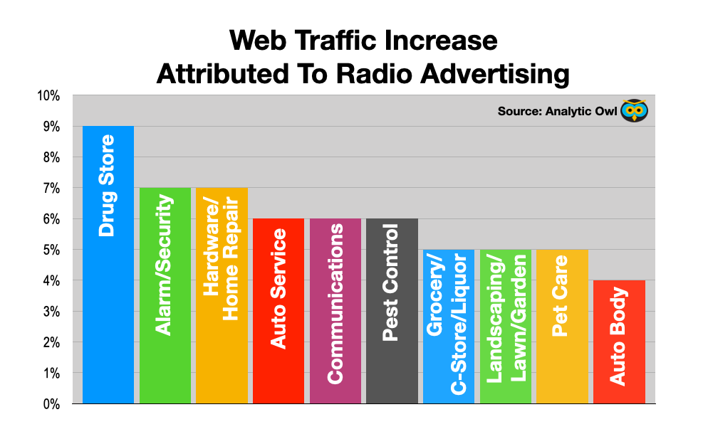 Advertise In Philadelphia: Radio Drives web traffic