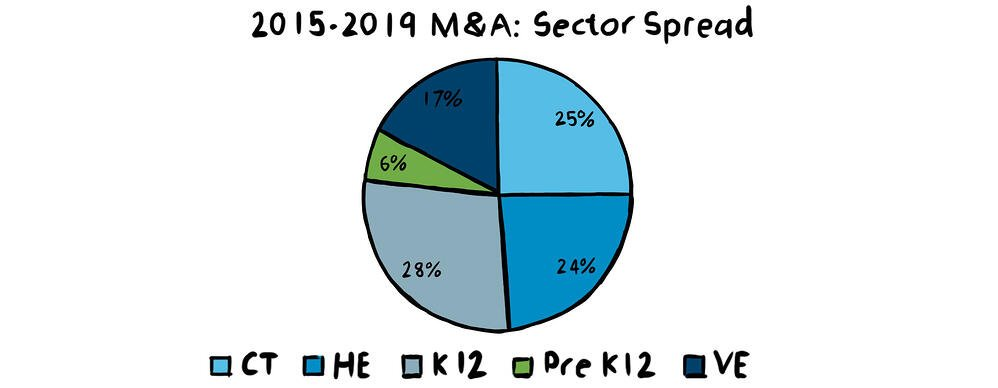 M&A Sector