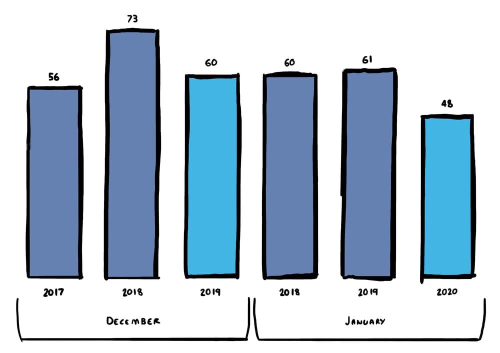 May VB Graph 1 Drawn