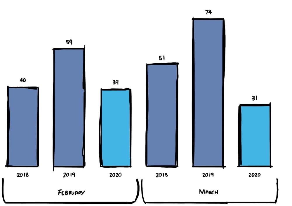May VB Graph 2 Drawn