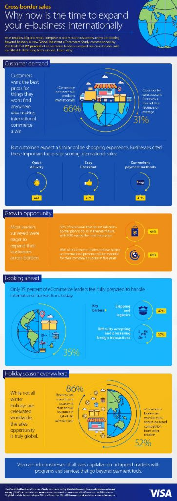 New Payments Sector Infographic: Cross-Border, Set for fast growth