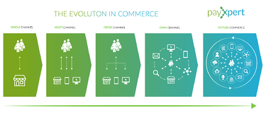 Infographic: The Evolution of Commerce