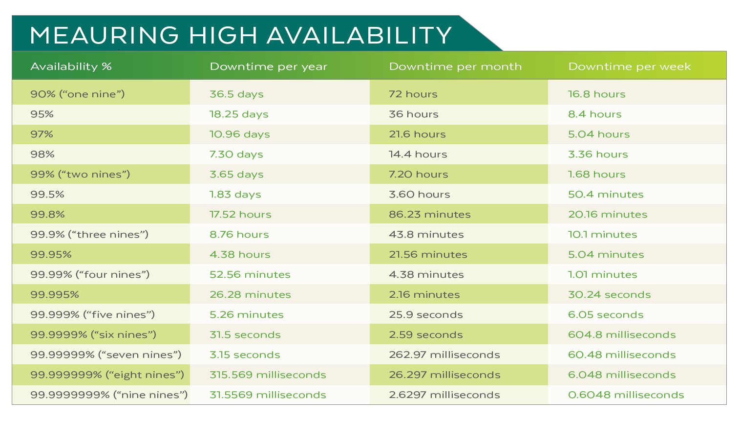 Measuring high availability IT