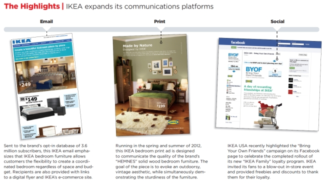 How-IKEA-Successfully-Integrated-Its-Direct-Mail-with-Digital-Channels