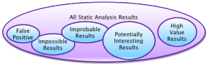 False Positives in Static Code Analysis