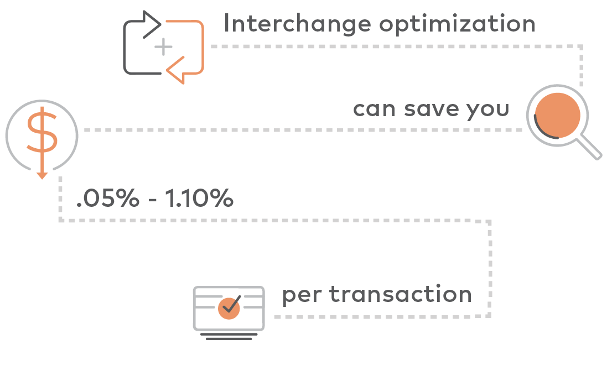 Interchange Optimization.png