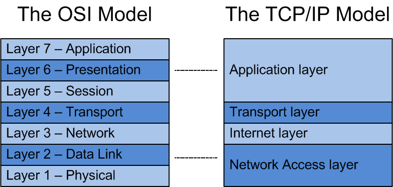 The Seven Layers of Networking – Part III
