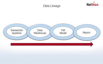 data lineage cognos