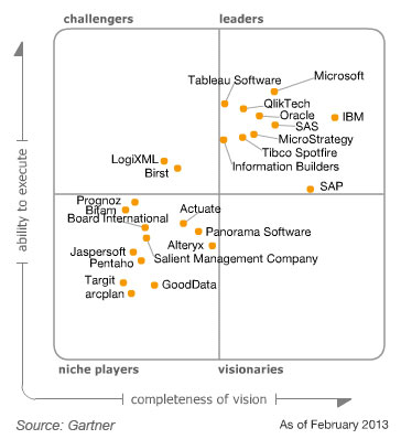 gartner magic quadrant 2013