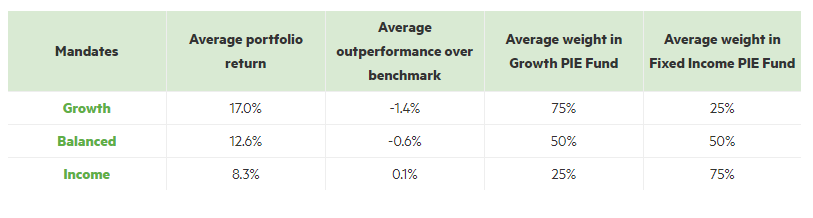 2019-performance-table