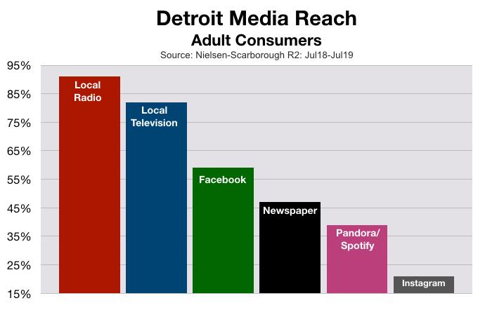Advertise in Detroit Reach (2020)