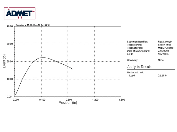 3 Point Bend Flexural Test Report