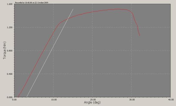 F2502-A1 Torque-Angle Plot
