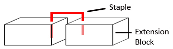 staple test extension block