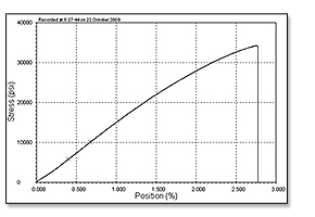 astm f564 load displacement graph