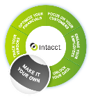 Customize Your Intacct Solution to Meet Your Business Needs