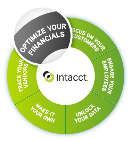 Optimize Your Financials with Intacct