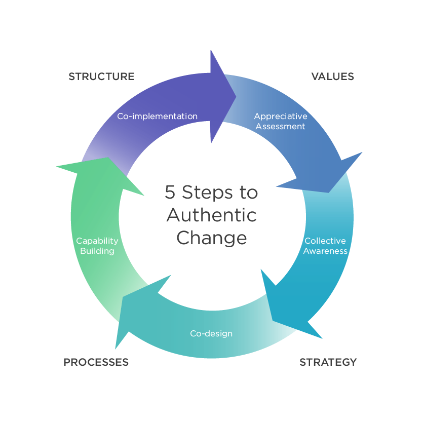 5 steps towards cost leadership The cost leadership strategy porter's generic strategies are ways of gaining competitive advantage – in other words, developing the edge that gets you the sale.