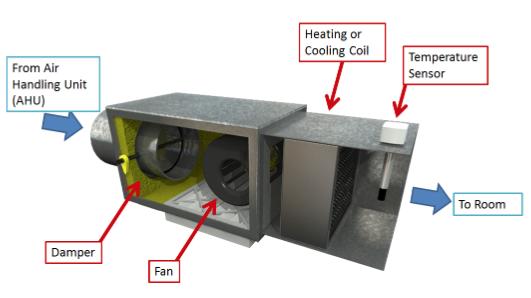 Variable Air Volume Box: HVAC Series Part IV