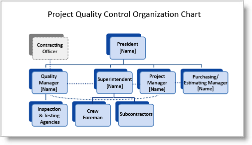 Construction Quality Plans Preparing Your Organization Chart