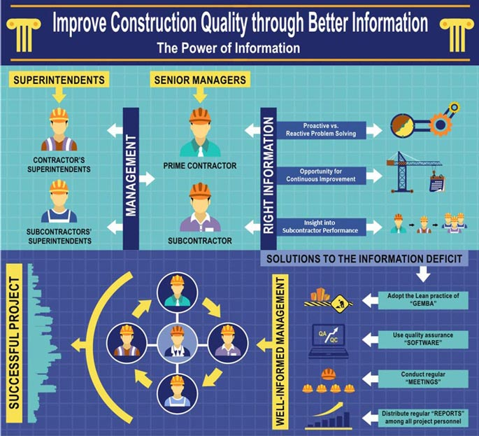 quality assurance in construction projects Construction project quality assurance, or qa, and quality control, or qc, are two fundamentally different processes with different goals and purposes whether you are the owner or the.