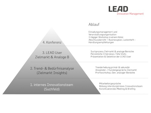 Lead User Methode