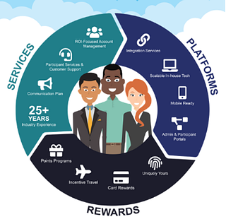 loyalty program trends
