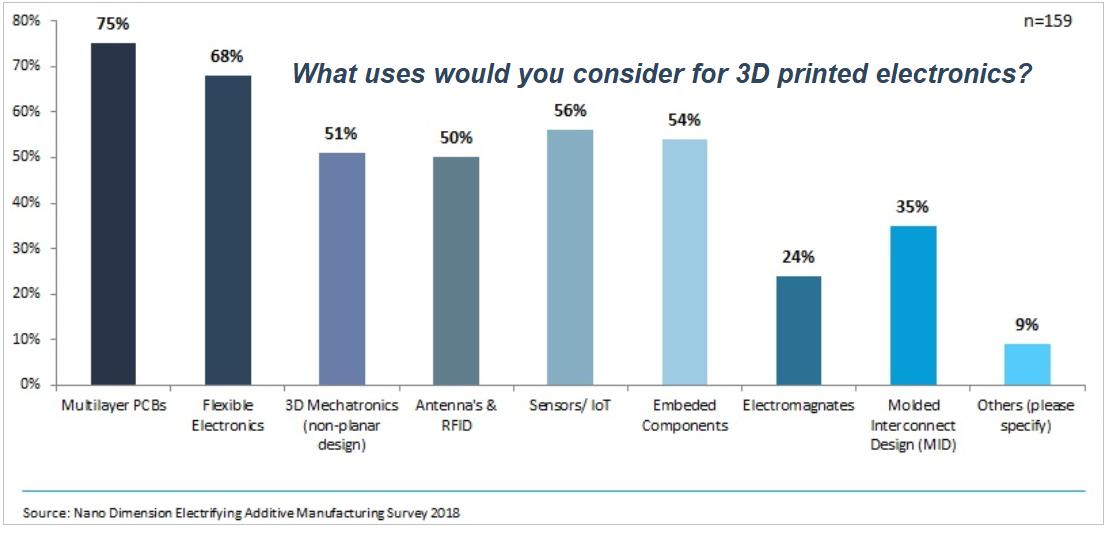 survey - 3dprint use