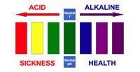 acid-alkaline_scale