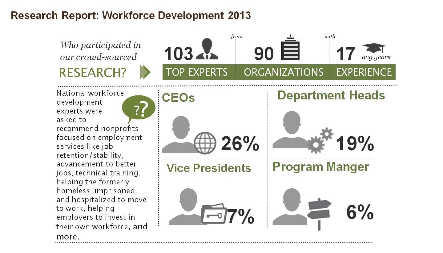 developing nonprofit and human service leaders essential knowledge and skills