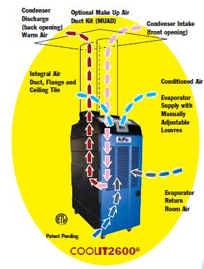 air_flow_diagram how do spot coolers work? how does air conditioning work diagram at edmiracle.co