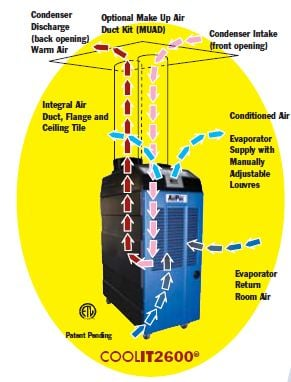 air_flow_diagram how do spot coolers work? how does air conditioning work diagram at n-0.co