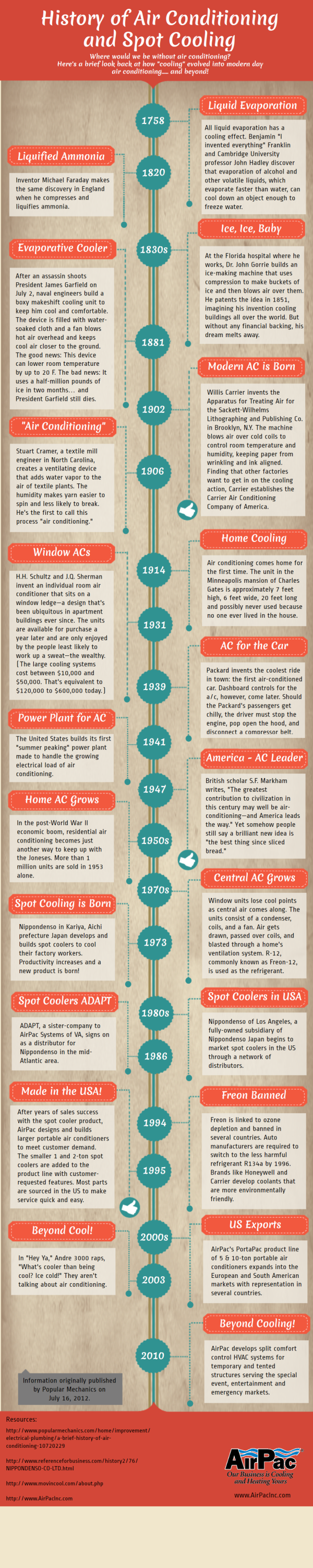 History Of Air Conditioning And Spot Cooling Infographic