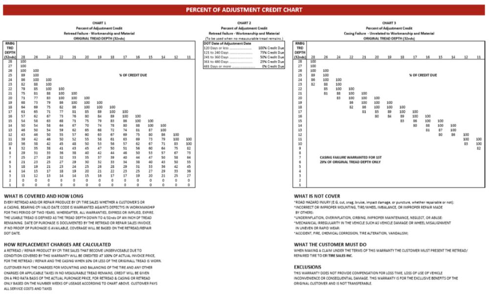 CFI200508_Price_Adjustment_Chart