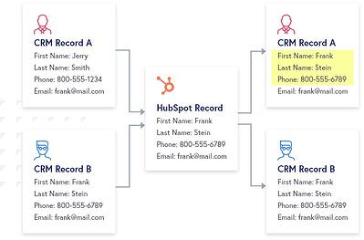How to Solve 3 Common Pitfalls Syncing Duplicate Contacts with HubSpot