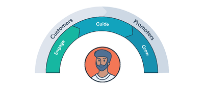 Delight Your Customers with HubSpot's Service Hub