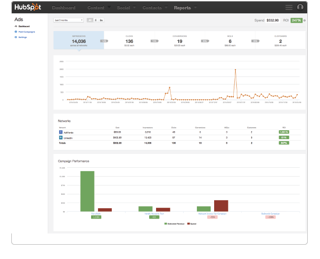 Using HubSpot's Ads Add-on to Measure Paid Media Campaigns