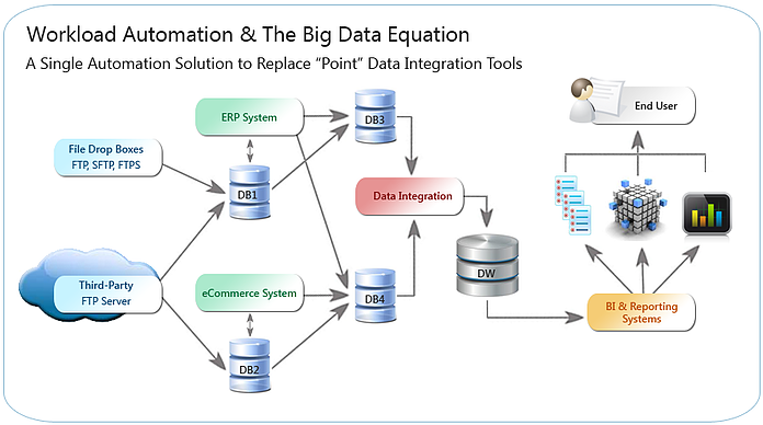 WLA Big Data Equation