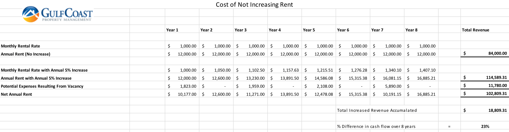 I Want To Raise My Tenant's Rent But ….