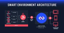 Losant Deeper Dive smart environment architecture inforgraphic