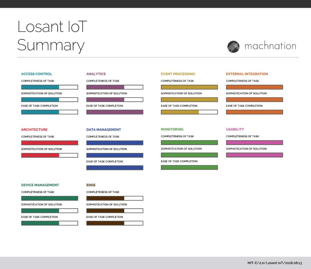 Losant IoT Summary